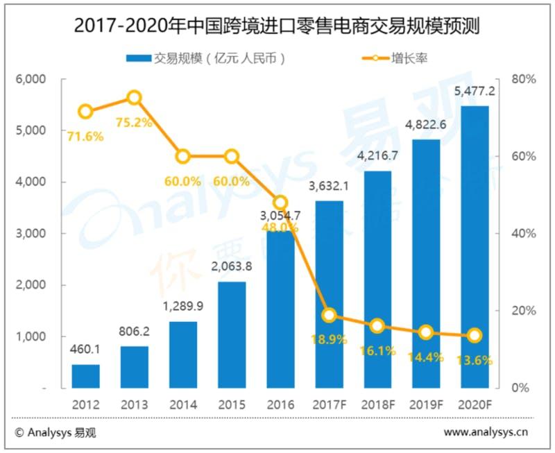 Analysys易观 中国の越境輸入小売Eコマース市場動向予測より