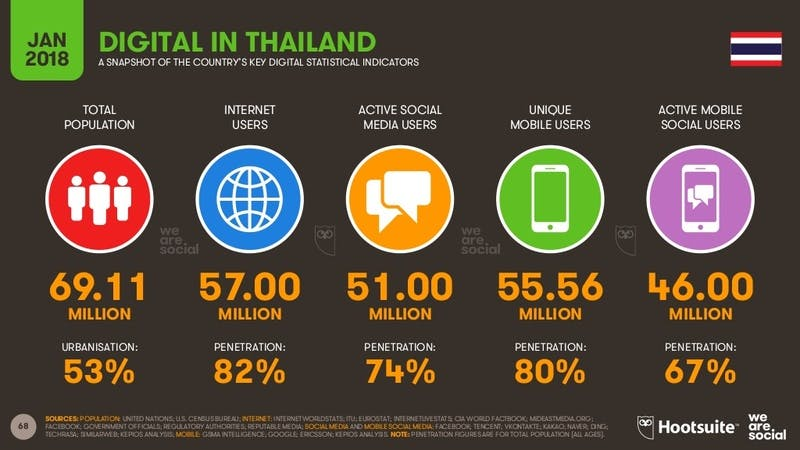 ▲Digital in 2018 in Southeast Asia Part 1 - North-Westより