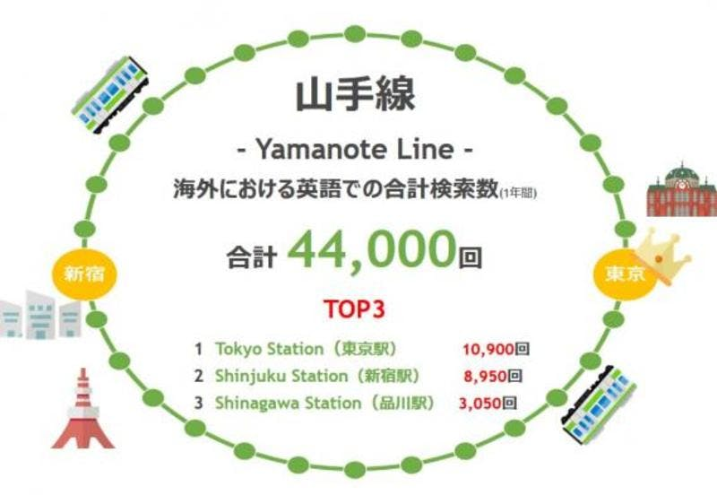 山手線各駅名の海外におけるGoogle英語検索数に関する調査