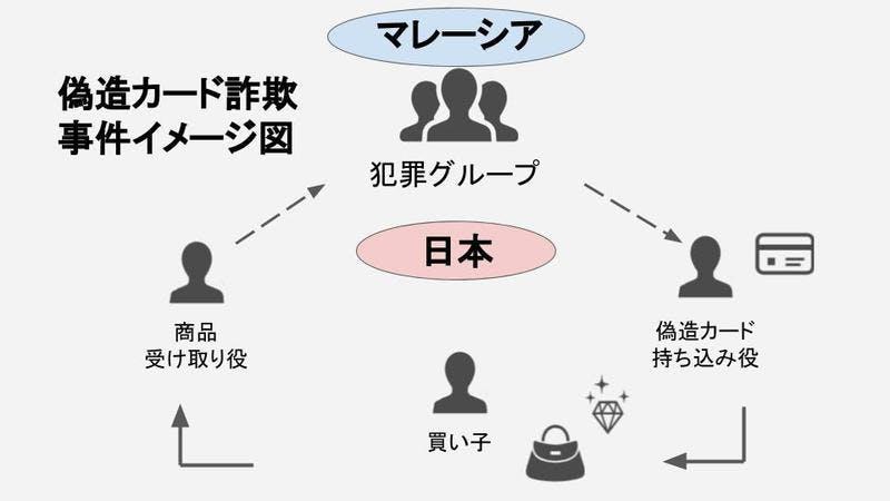 ▲偽造カード詐欺事件イメージ図