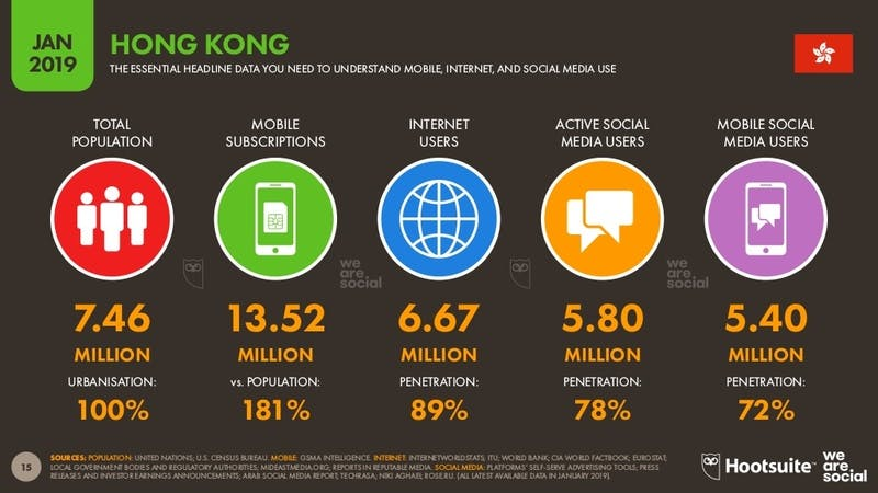 Digital 2019:HONG KONG