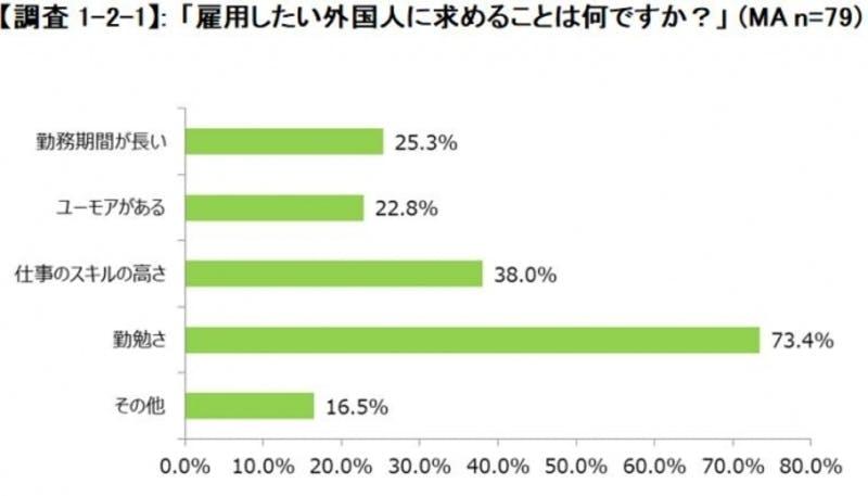 「外国人と企業の労働観調査」