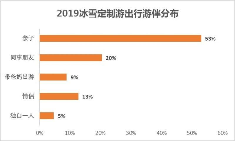 ▲旅行同行者の割合。親子53%、同僚や友人20%、両親9%、恋人13%、一人旅5%