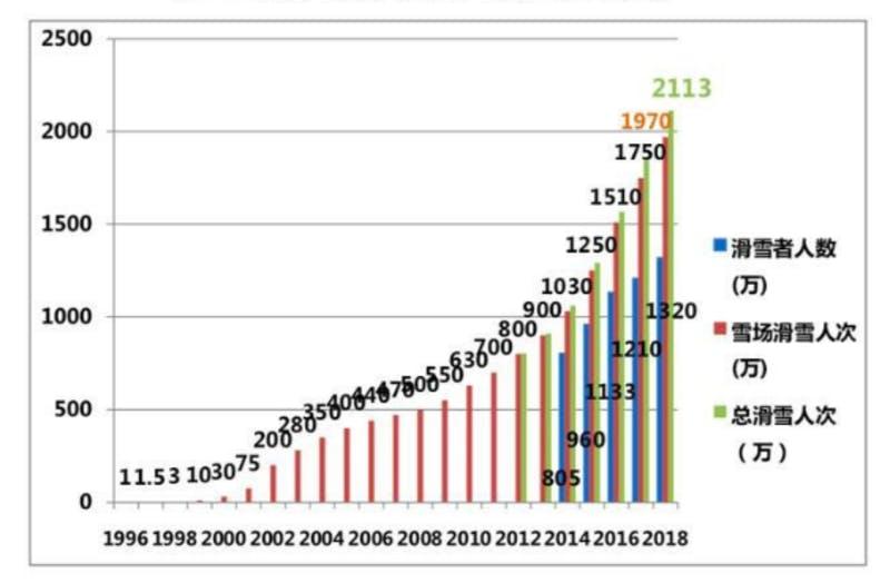 ▲青がスキー人口、緑がスキー体験者数(述べ)