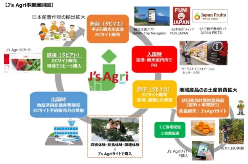 J's Agri Market