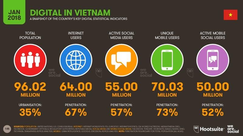 Digital 2018:DIGITAL IN VIETNAM