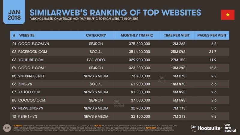 Digital 2018:SIMILARWEB'S RANKING OF TOP WEBSITES