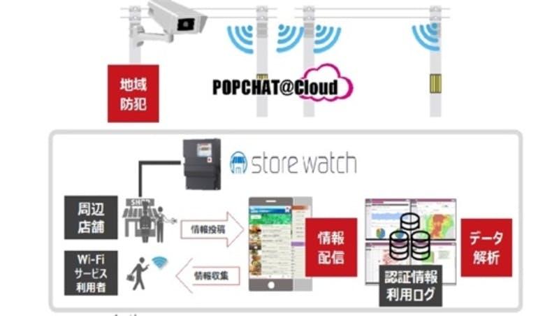 商店街・観光地スマート化プロジェクト