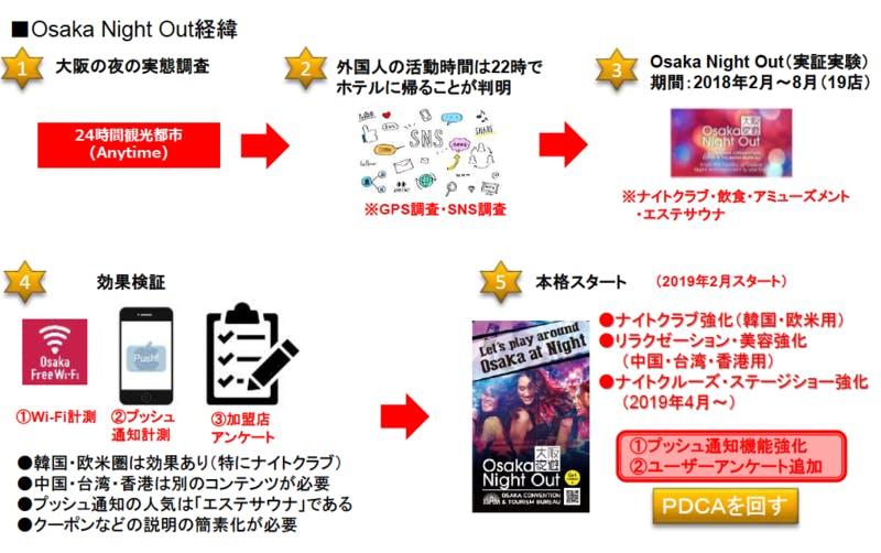 大阪観光局セミナー資料より