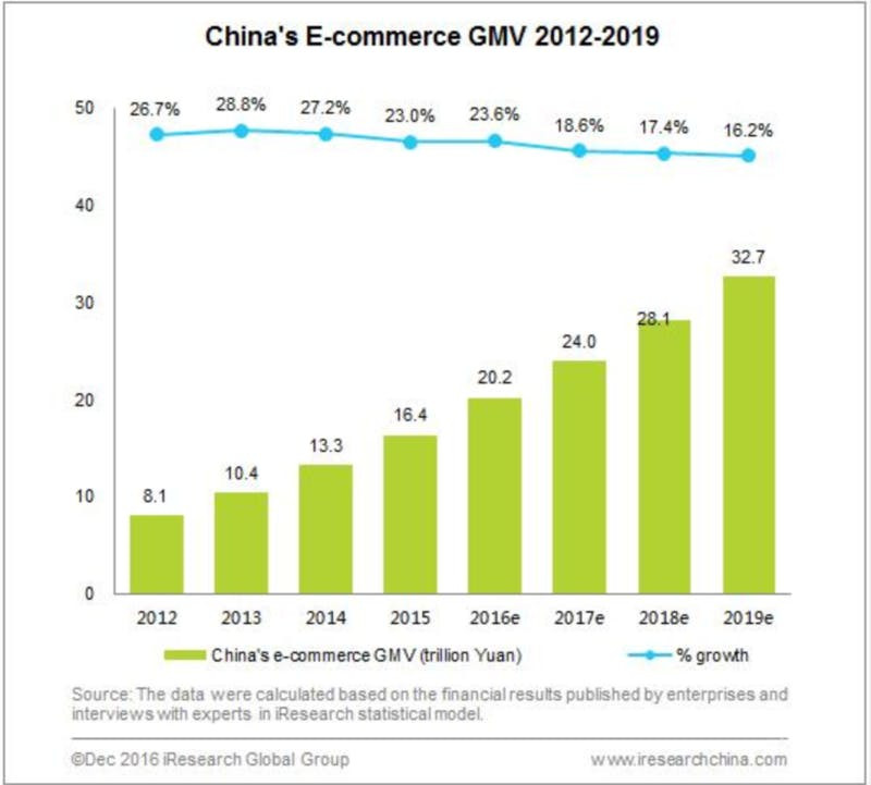 ▲i Research「China's E-commerce GMV Surpassed 20 Trillion Yuan in 2016」