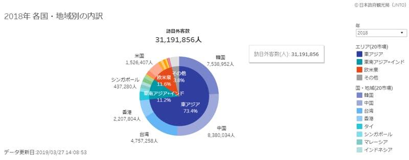 ▲日本の観光統計データ:日本政府観光局(JNTO) HPより引用