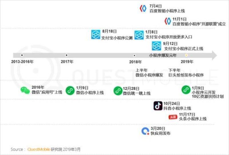 ▲三大プラットフォームアプリのミニプログラム
