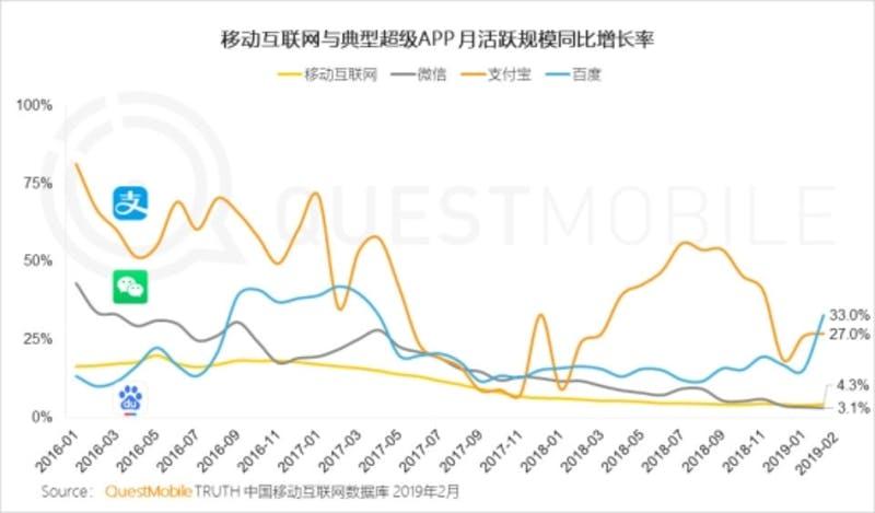 ▲WeChat、Alipay、Baiduの3つのアプリの前年同期比増加率と、モバイルインターネットユーザーの増加率(黄色線)