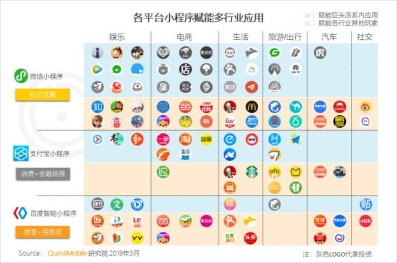 ▲WeChat、Alipay、Baiduそれぞれのミニプログラム
