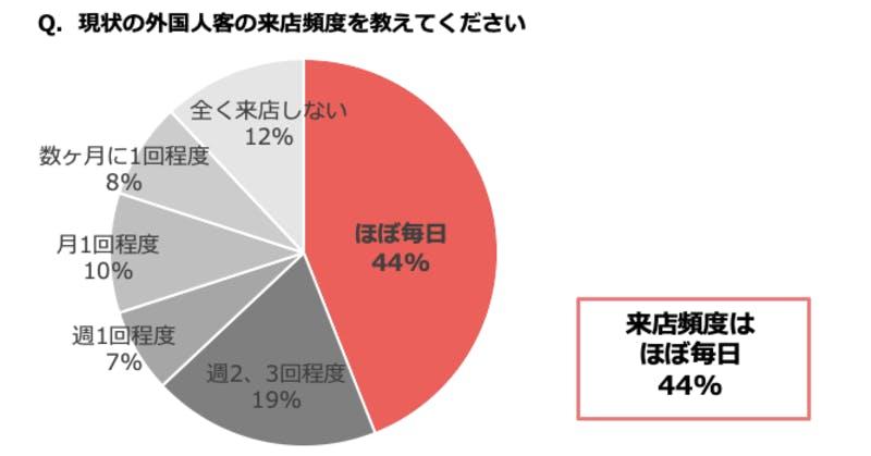 飲食店における外国人客の受け入れ実態アンケート調査