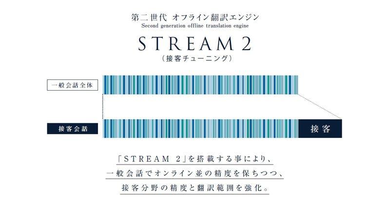 接客向けの翻訳機『ili PRO』の翻訳エンジンSTREAM2
