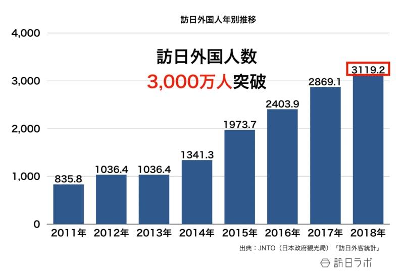 直近の訪日外国人数の伸び