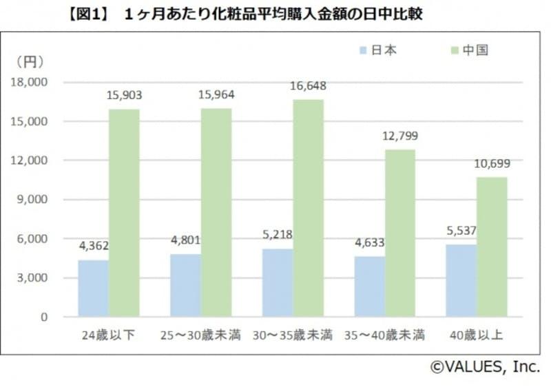 日・中女性の美容支出金額と日本化粧品のイメージ調査
