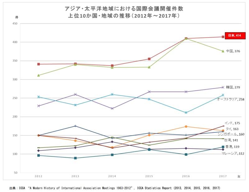 ICCAによる2017年の国際会議開催統計の発表資料より