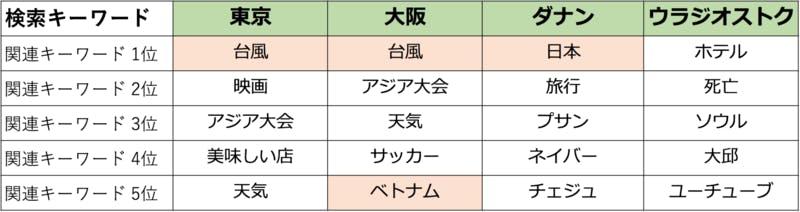 ▲韓国人が東京や大阪などの地名と一緒に何を検索しているか?ワイダープラネット調べ:2018年8-9月