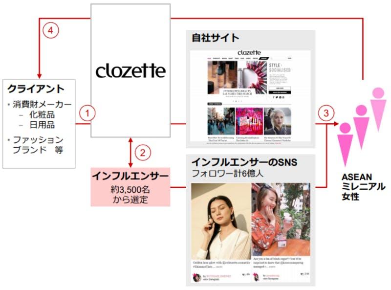 「クールジャパン機構」×「Clozette」