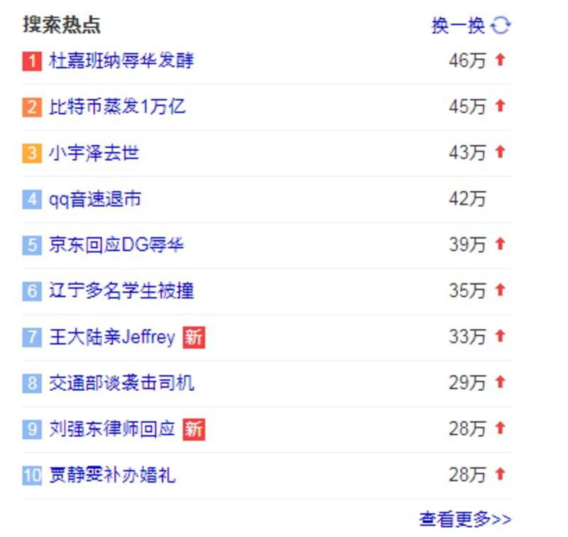 ▲Weiboのホットトピックス。1位に『ドルチェ&ガッバーナ「辱華」が炎上』、5位に『京東DGの「辱華」に報復』