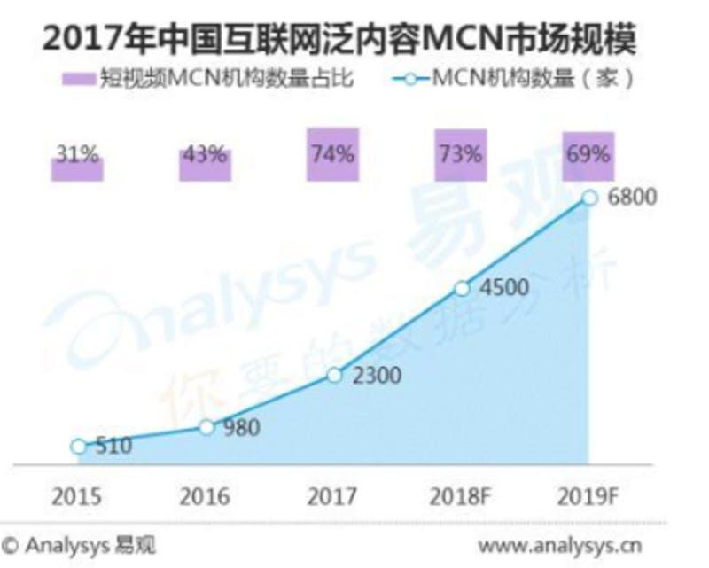 ▲2017年のMCN市場規模(全体のMCN組織数と、そのうちショートムービーのMCNが占める割合)