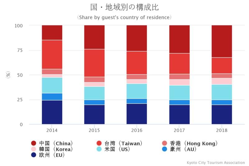 京都市観光協会「2018年 外国人客宿泊状況調査」の結果資料より