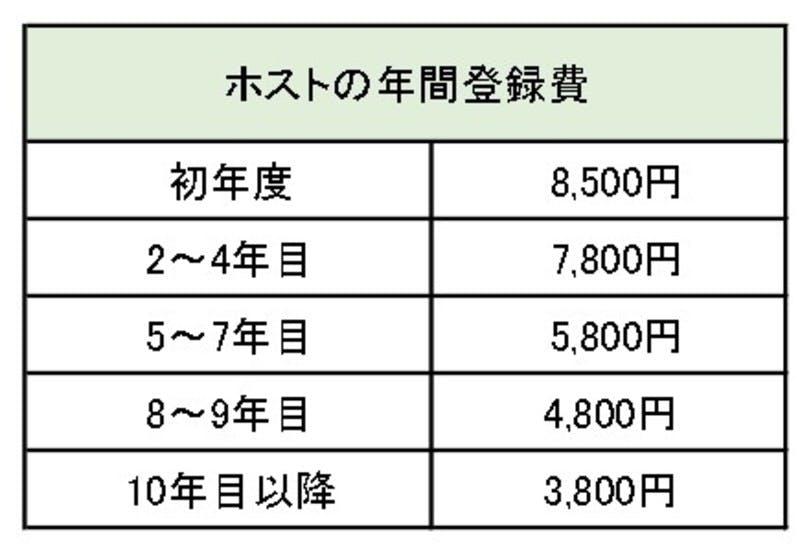 ▲[ホストの年間登録費]:WWOOFジャパン HP参照