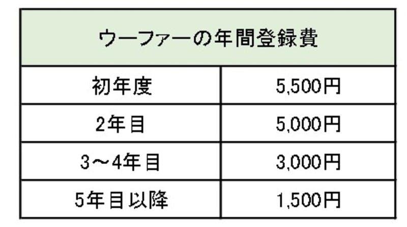▲[ウーファーの年間登録費]:WWOOFジャパン HP参照して作成