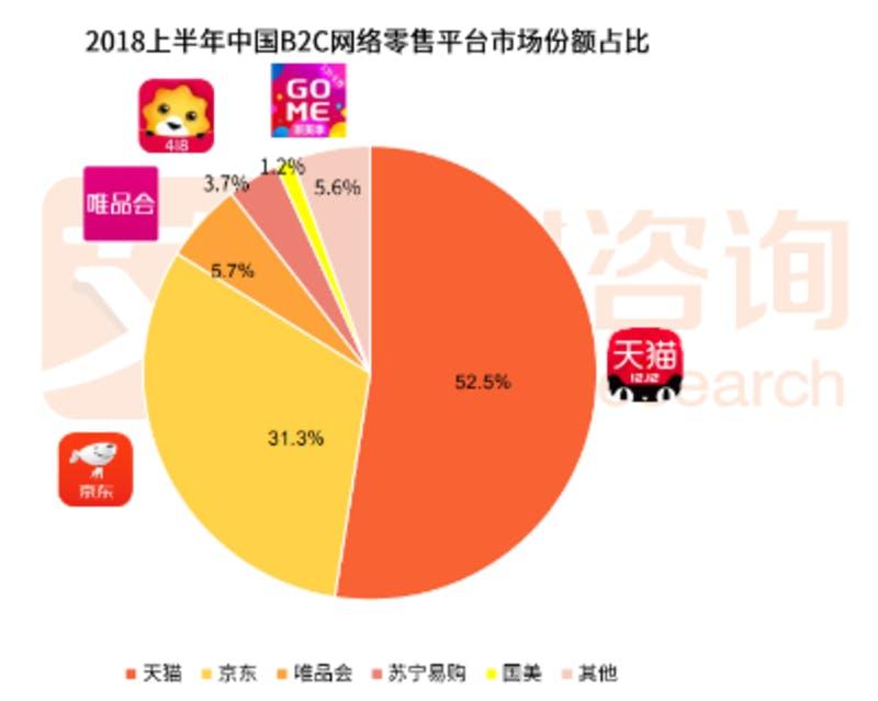 中国の2018年上半期ECサイトシェア