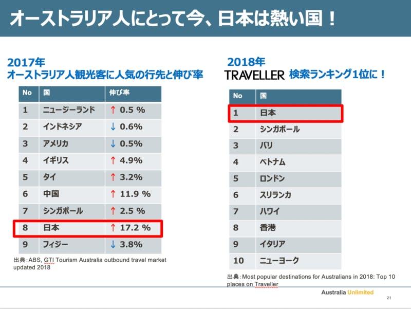 梅原氏のプレゼン資料より|オーストラリアでは日本ブームが起きている