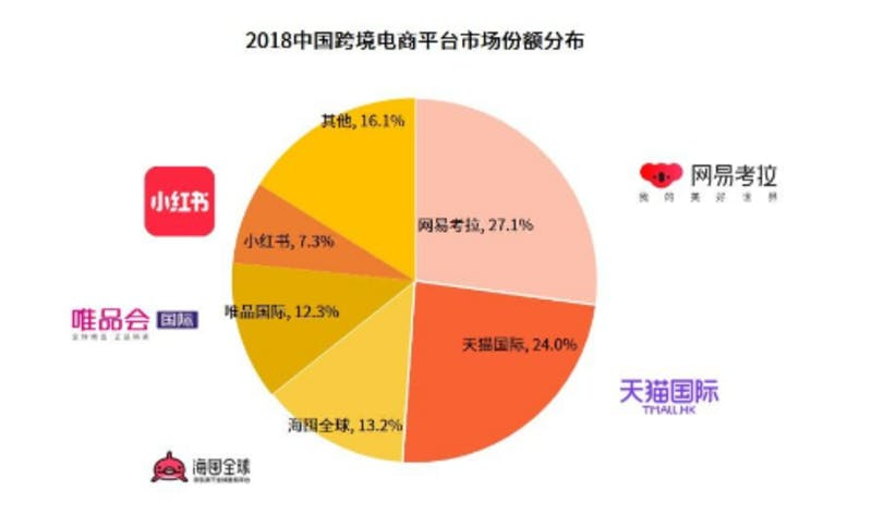 中国の2018年越境ECサイトシェア