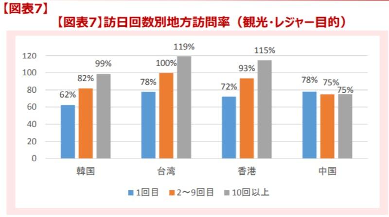 ▲観光庁「平成29年訪日外国人消費動向調査【トピックス分析】」より