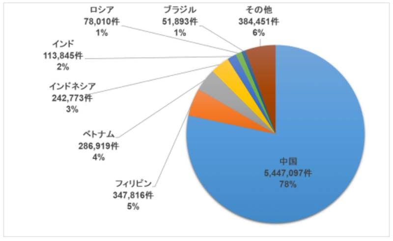 平成30年ビザ発給統計