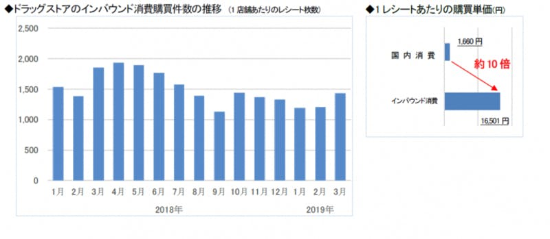 True Data・インバウンド消費動向調査3月