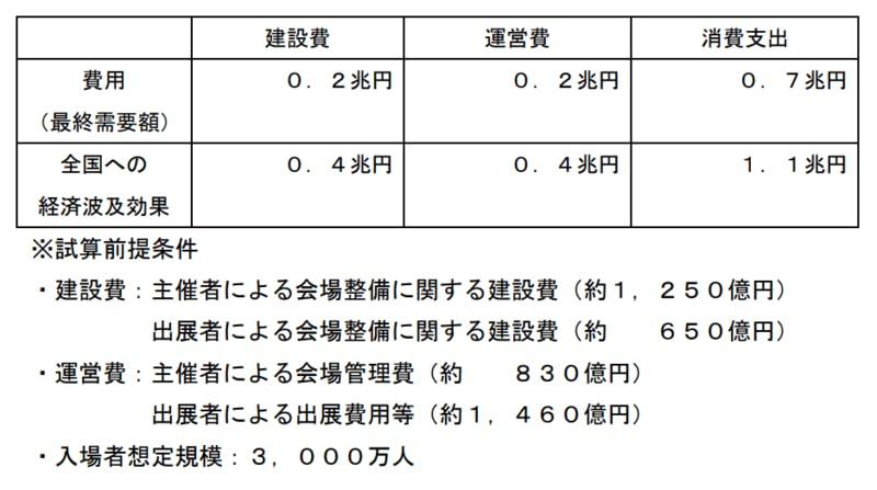 ▲2025大阪万博の経済波及効果:経済産業省より