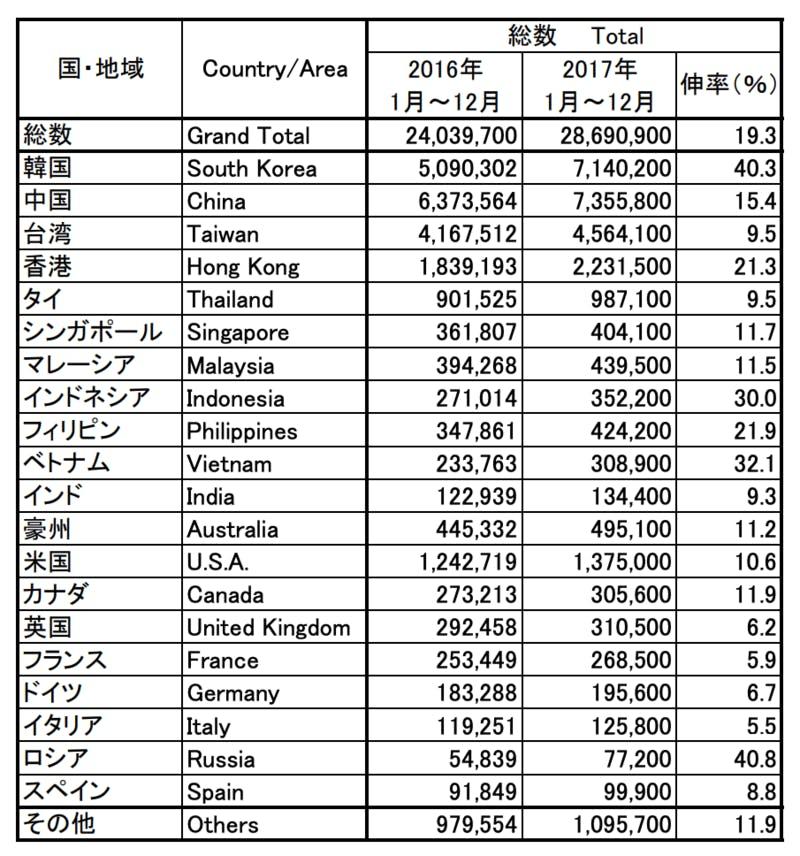▲2016-2017年の訪日外客数:JNTO資料より訪日ラボ作成