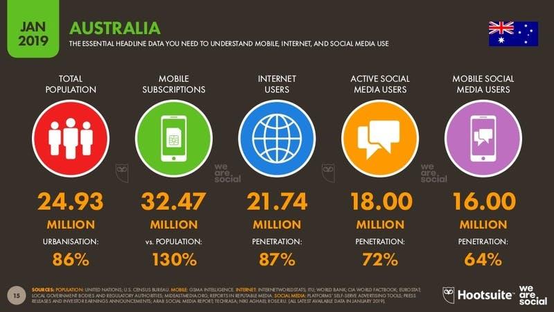 ▲[「Digital 2019」 オーストラリアのインターネット利用状況]:Digital 2019より引用