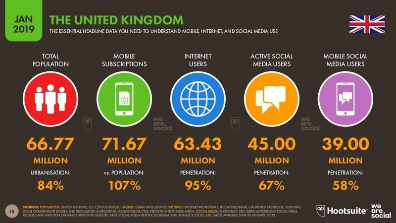 ▲[「Digital 2019」 イギリスのインターネット利用状況]:Digital 2019より引用