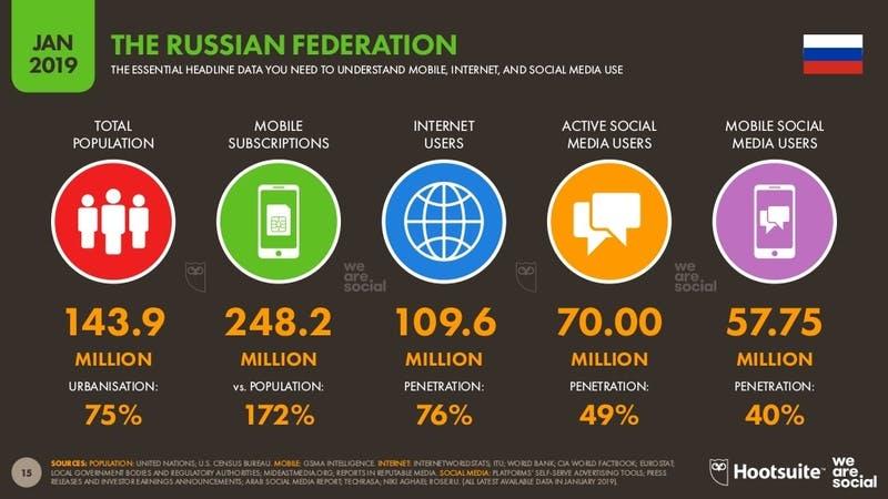 ▲[「Digital 2019」 ロシアのインターネット利用状況]:Digital 2019より引用