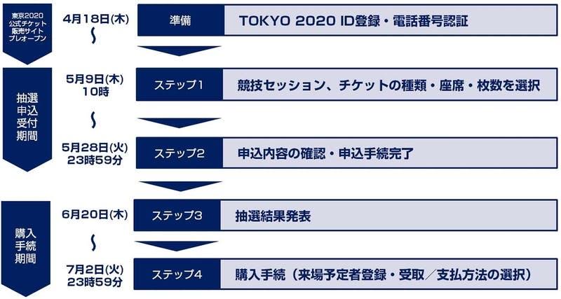 ▲[2020東京オリンピックチケット抽選申込スケジュール]:2020東京オリンピックHPより引用
