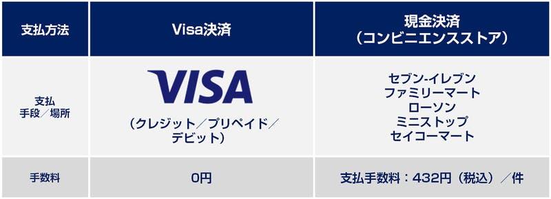 ▲[2020東京オリンピックチケット代金支払い方法]:2020東京オリンピックHPより引用
