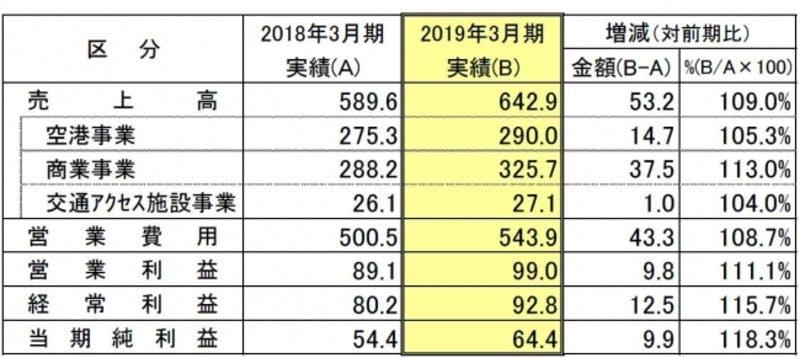 ▲中部国際空港株式会社2019年3月期(2018年4月1日~2019年3月31日)連結決算