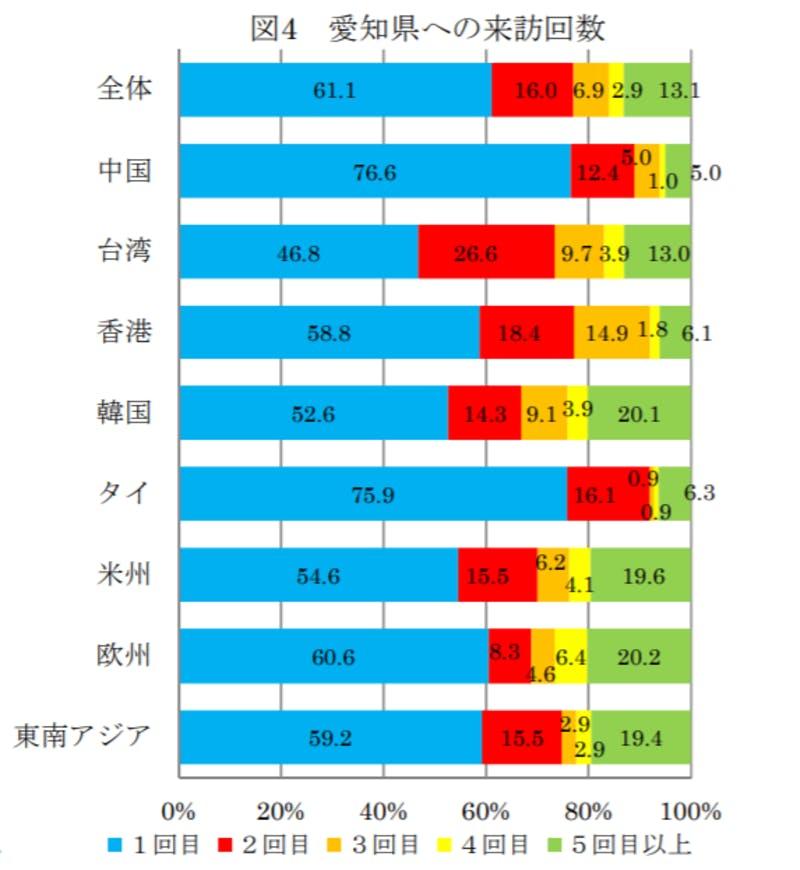 ▲[愛知県への来訪回数]出典:愛知県:2018年度訪日外国人動向調査