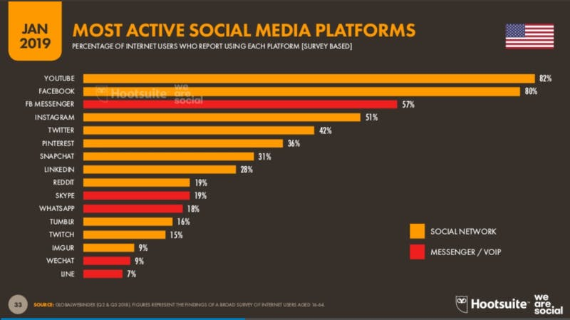 ▲[MOST ACTIVE SOCIAL MEDIA PLATFORMS]:Digital 2019