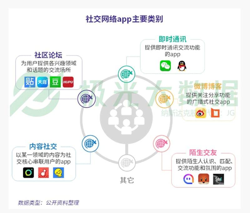 ▲中国のSNSの分類5つと、それぞれのカテゴリで提供されている主なサービス