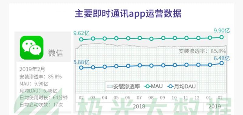 ▲メッセージングアプリ「WeChat」のDAU、MAU他最新情報