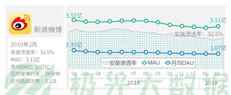 ▲中国版Twitter「Weibo」のDAU、MAU他最新情報