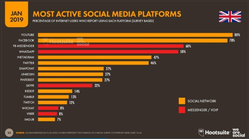 ▲[「Digital 2019」 イギリスで利用率の高いソーシャルメディアプラットフォーム]:Digital 2019より引用